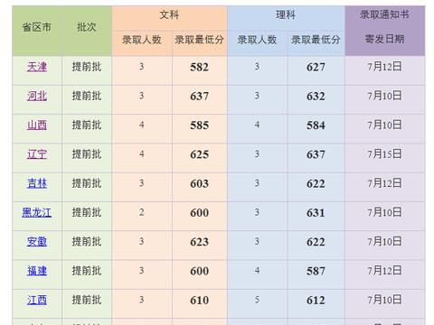 上海外国语大学高考文理科录取分数线汇总!2020高考志愿填报参考