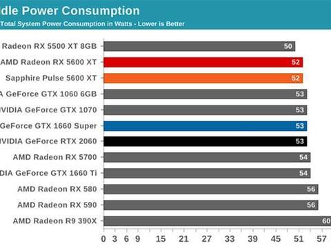 它迫使RTX2060降价:AMD新显卡RX5600XT值得买吗?