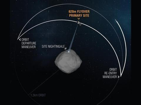 """1.22亿公里外,探测器飞掠""""贝努""""小行星,最近距离仅为620米"""