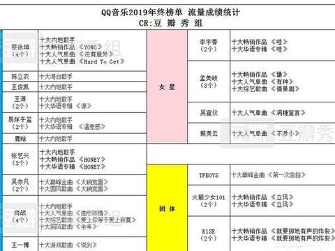 流量歌手年终榜:蔡徐坤和肖战获四个奖,张艺兴和孟美岐获三个奖