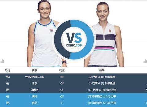 澳网女单四分之一决赛H2H:只有巴蒂VS科维托娃一战有悬念