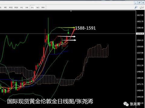 张尧浠:避险助推黄金高开高走、看涨关注回撤补缺跟进
