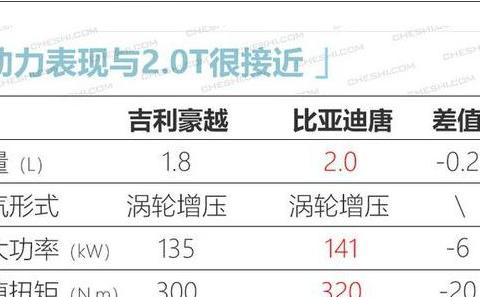 国产新车挑战汉兰达?1.8T+7DCT,5、6、7座可选,如15万起步必火