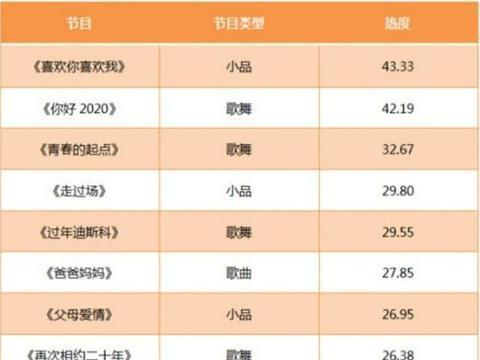 央视春晚演员热度TOP10:肖战第一,李现第六,TFBOYS集体落榜