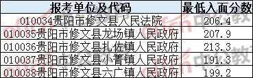 2020贵州贵阳市修文县公务员各单位面试分数线
