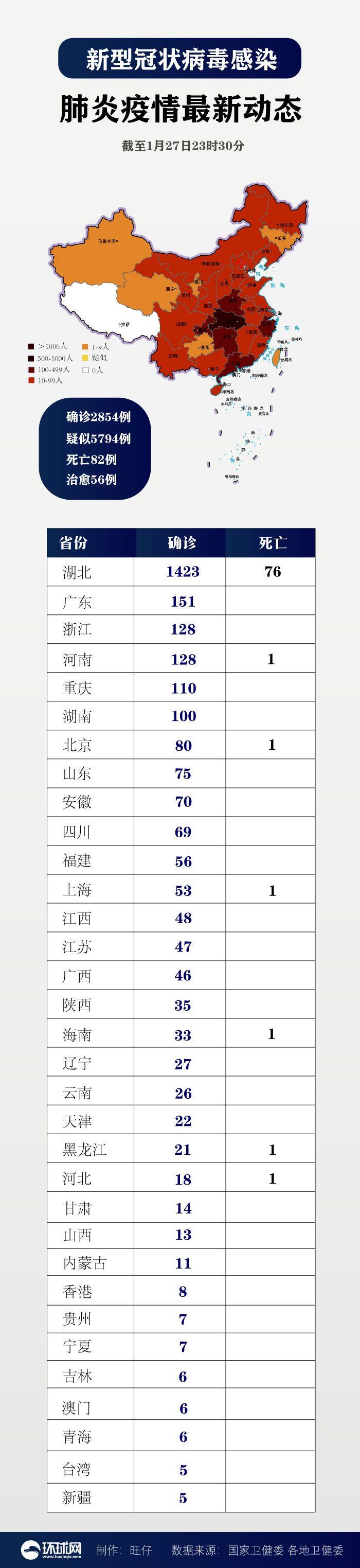 最新:确诊2854例,北京首现死亡