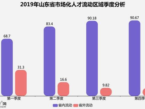 2019年四季度山东人才流动数据发布,济南人才吸引力保持全年领先