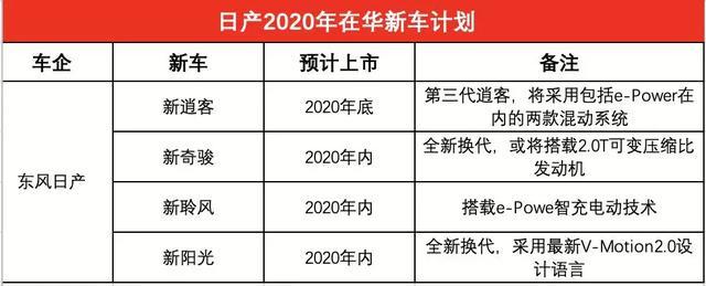 """会比去年更强势吗?看看日系三强2020年的""""大杀器"""""""