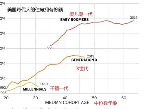美国年轻人债务高收入低,无力购房,房产仅占全美房地产价值的4%