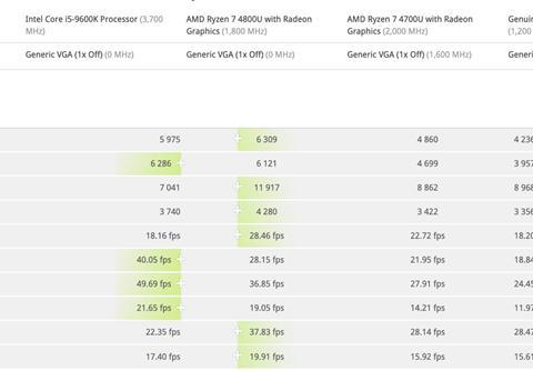 Intel Xe DG1显卡3DMark曝光:比7nm Vega高40%