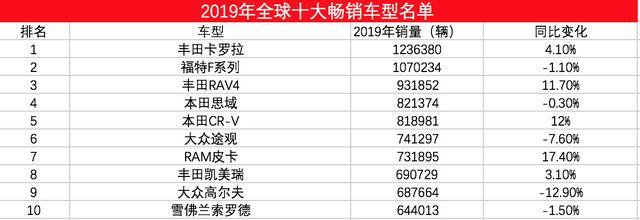 2019年度全球10大畅销车型,丰田3款车入榜,大众途观在内