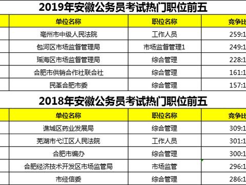 历年安徽省考最热岗位,这五个岗位报考人数多