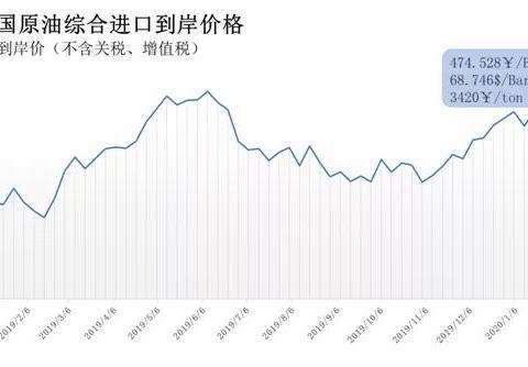 2月3日-9日中国原油综合进口到岸价格 环比下跌2.751%
