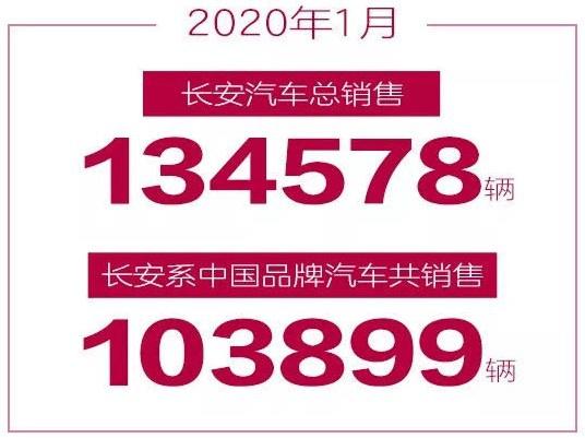 长安发布1月销量 :CS75系列再破2万,4款车型破万辆关口