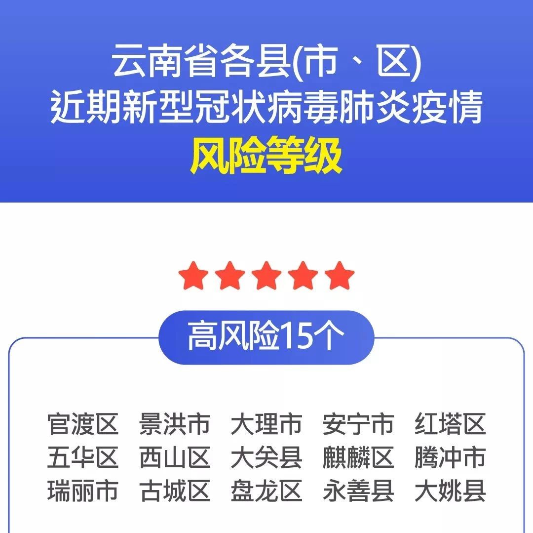 云南公布129个县(市、区)疫情风险等级!大姚县等15地被列为高风险!
