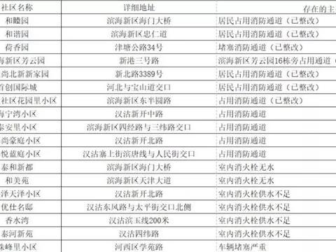 天津曝光334家存在火灾隐患社区 小区一定注意消防隐患