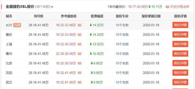 2020款捷豹XEL已跌至19万内,你却还在买宝马3系?