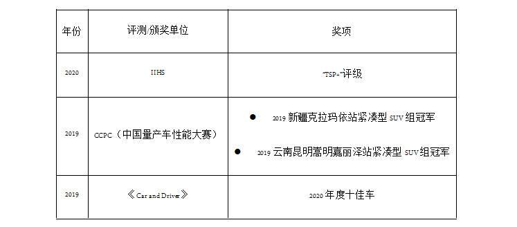 """宇尘说车│MAZDA CX-5三度斩获IIHS 2020 """"TSP+""""评级"""