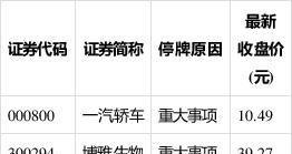 沪深两市今日起停复牌股票一览(2月18日)