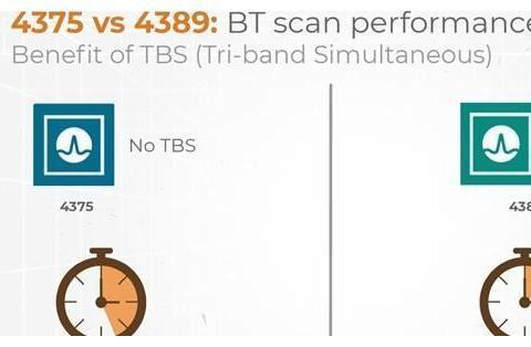 WIFI6刚开始普及,博通发布全新Wi-Fi6E芯片BCM4389