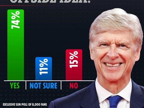 太阳报民调显示,74%的球迷支持温格提出的越位改革方案