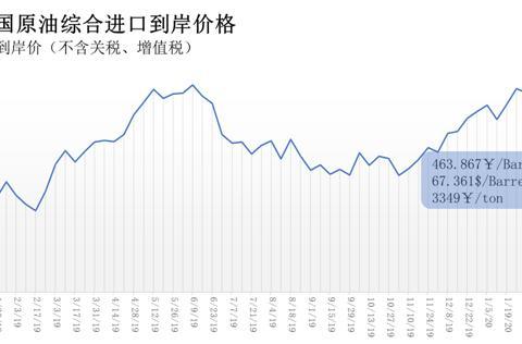 2月10日-16日中国原油综合进口到岸价格为463.867元/桶