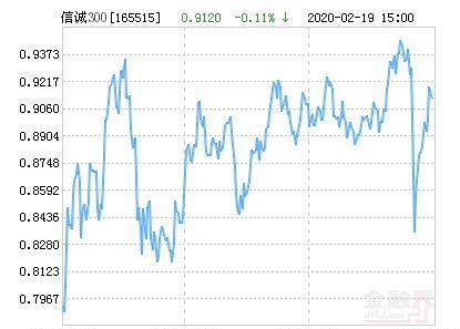 信诚沪深300指数分级净值上涨2.08% 请保持关注