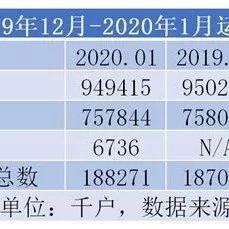 1月份两个特点  中国移动首次正式披露5G用户数,联通4G用户渗透率超过中移动