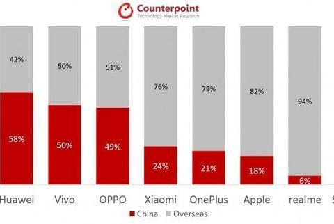 手机厂商国内外销量占比公布:华为OPPO苹果哪家两开花?