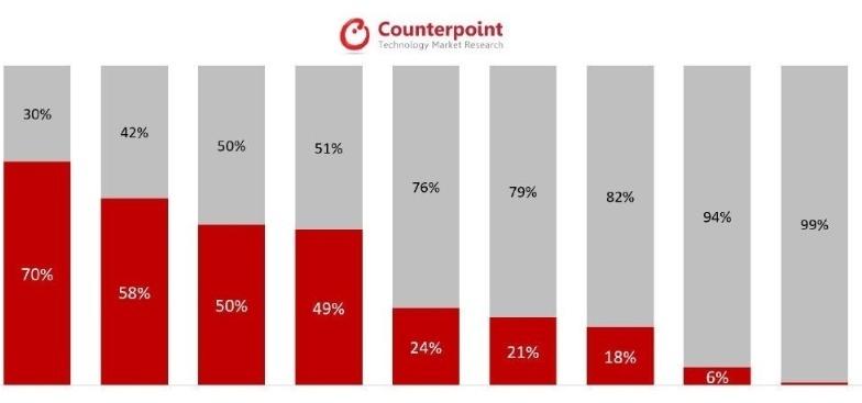 海外销量排行榜出炉,小米超过70%在海外,华为仅42%!