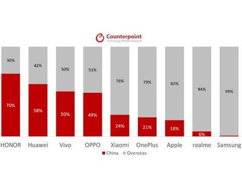 报告发现,全球近半的5G手机被中国大陆买走,华为品牌最受欢迎
