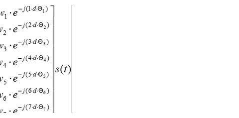 基本概念:波束成形与相控阵天线