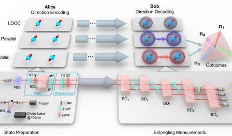 中科大首次利用纠缠测量实现量子定向