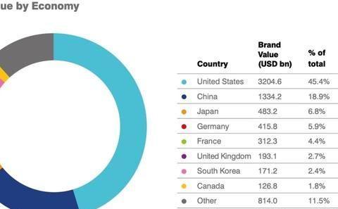Brand Finance全球品牌价值500强发布 华为首次进入前10名