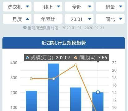 线上1月 洗衣机市场持续增长,外资份额继续被海尔、美的收割