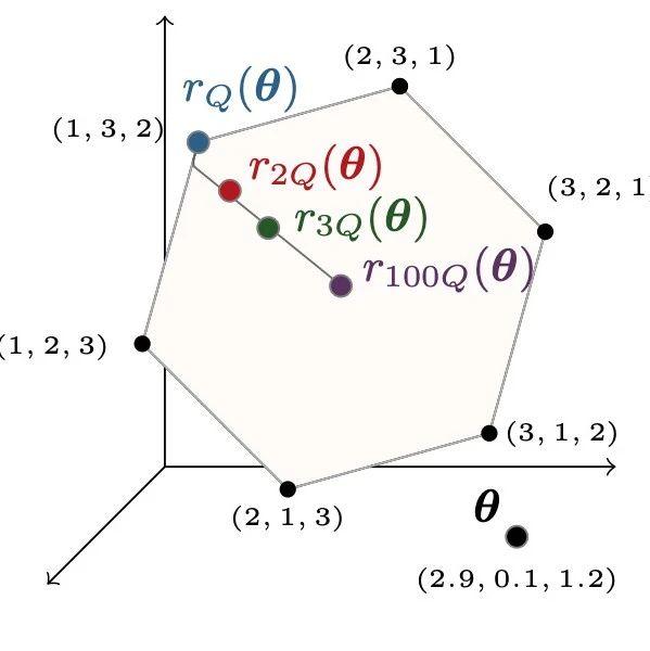 谷歌大脑重磅研究:首个具有O(nlogn)时间、O(n)空间复杂度可微分排序算法,速度快出一个数量级