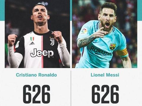 626球!C罗梅西俱乐部进球数持平,场均至少造1球,欧冠将隔空PK