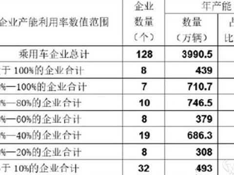 中国车企普遍产能过剩 如何利用剩余产能
