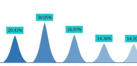 2019海南大学毕业生就业分析,平均月薪本科5194,研究生6277元