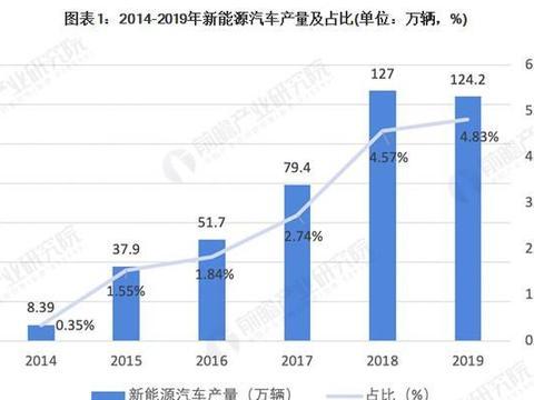2020年中国新能源汽车行业市场现状 发展依赖政策驱动
