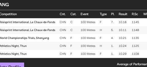 中国男子100米最新排名:吴智强超越苏炳添排第二,谢震业稳第一