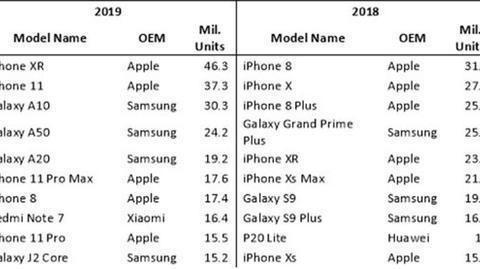 2019年全球出货量报告:iPhone XR第一,前十名仅一席国产手机