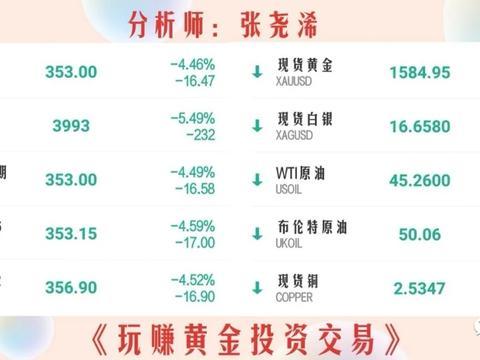 张尧浠:贵金属全线崩盘惊魂跳、主因全球股市拖累但难续