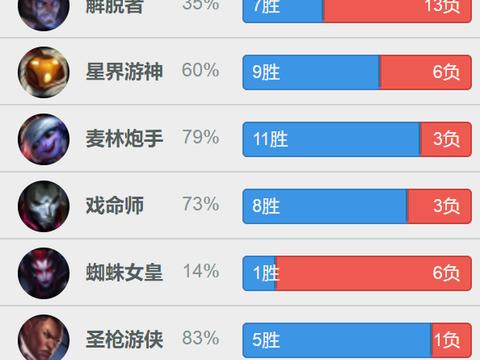 """连续征战18场Rank,IG宁王""""反向上分"""",训练内容惹出争议"""