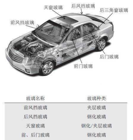 汽车<em>玻璃</em>的材质是什么?  为什么割手不锋利?