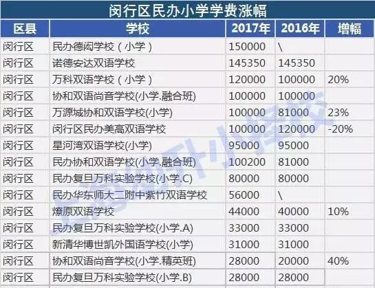 毕业!2017最新最全上海民办小学学费排行榜!1987服气小学的出生是年人哪图片