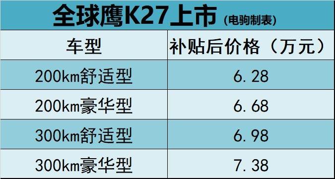 """""""代步车""""再添新军,全球鹰K27上市,售价6.28万元起"""
