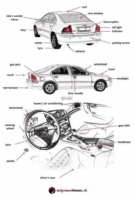 为爱车人士准备的汽车零件部位英语词汇汇总,有图有图片
