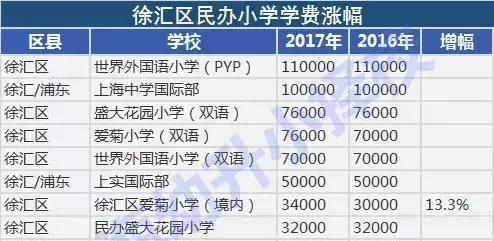服气!2017最新最全上海民办小学学费排行榜!小学毕照图片