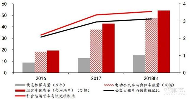 深度:充电桩行业告别赔本买卖!挣抢700亿未来市场